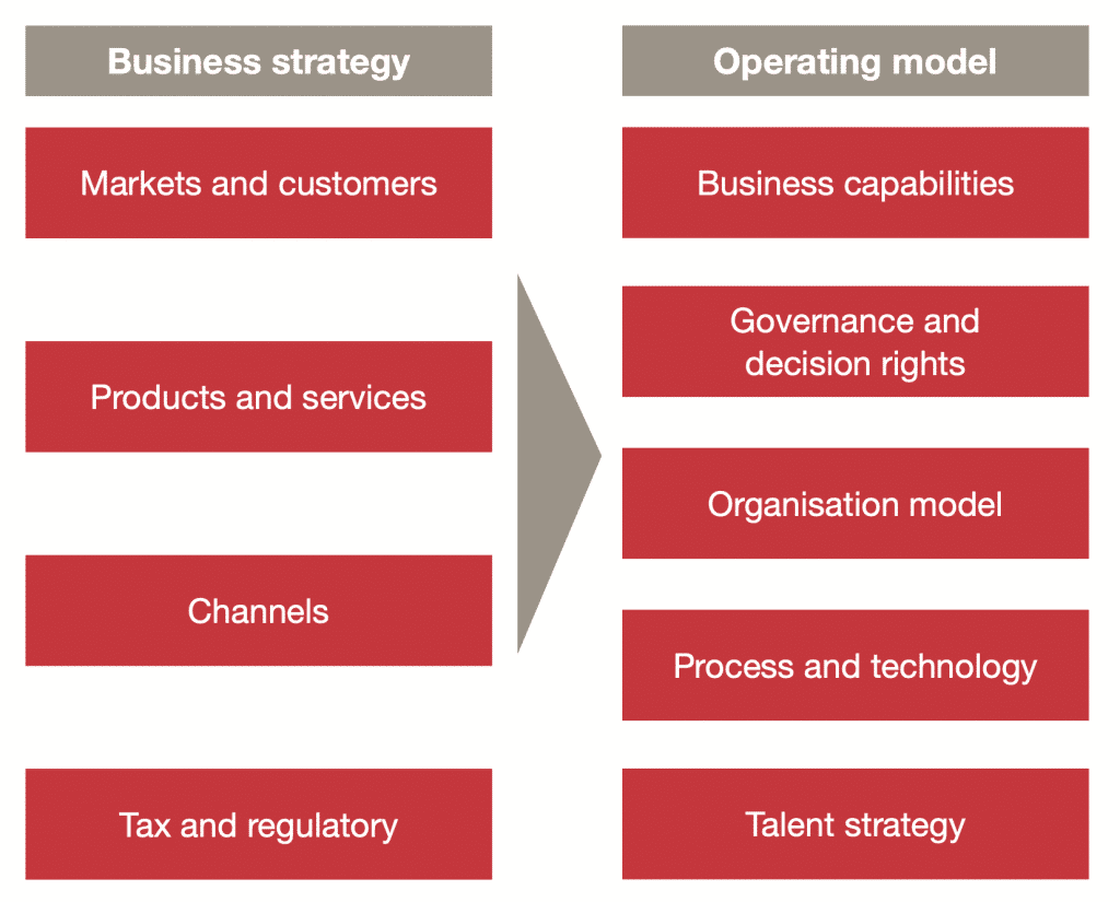 Fig. 20: Business Strategy and Operating Model. (PWC, 2012)