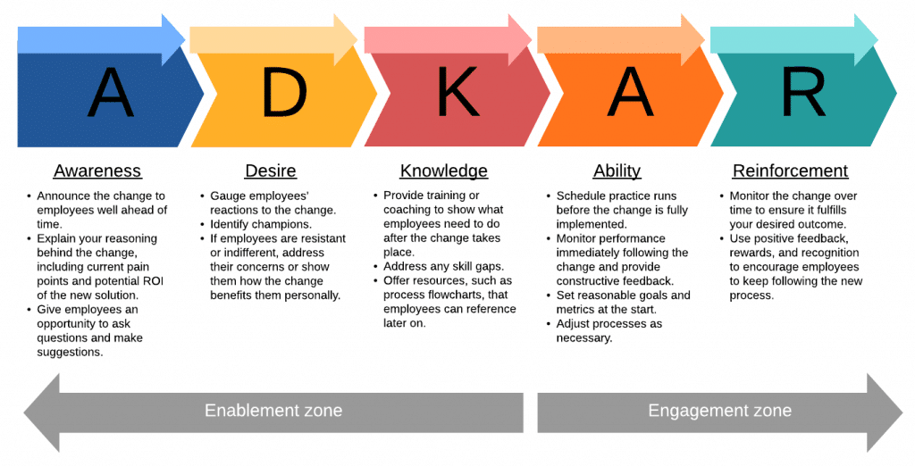 Fig.1: Adkar Change Management Model Overview. Source: LucidChart