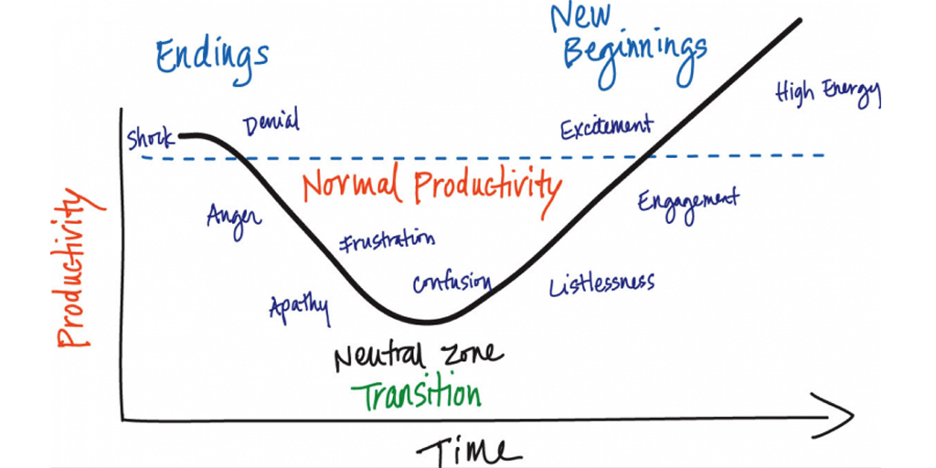 Fig.2: Bridge's Transition Model Productivity and Emotions. Source: process.st