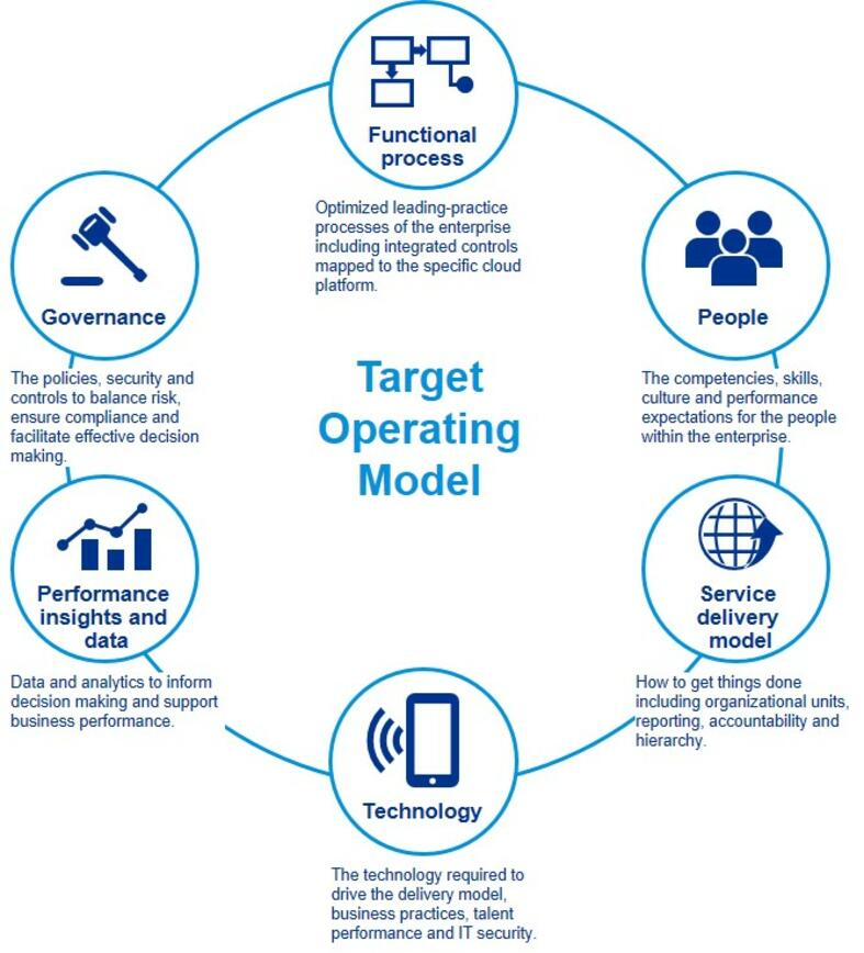 Operating Models: the theory and the practice. 9