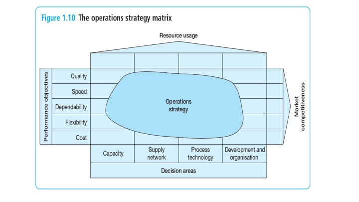 Fig. 5: The Operations Strategy Matrix (Slack and Lewis, 2011). Source: Ashridge