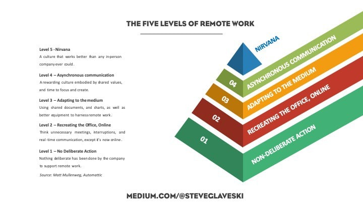 Fig.2: The Five Levels of Remote Work in an early illustration by Steve Glaveski