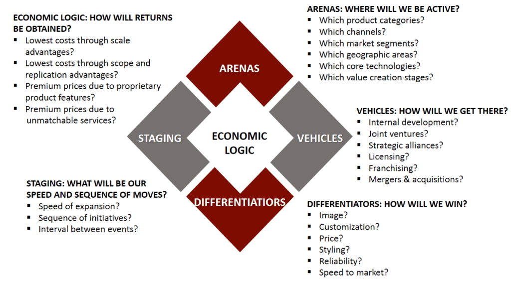 Fig.16: The Strategy Diamond (Hambrick and Fredrickson, 2001)