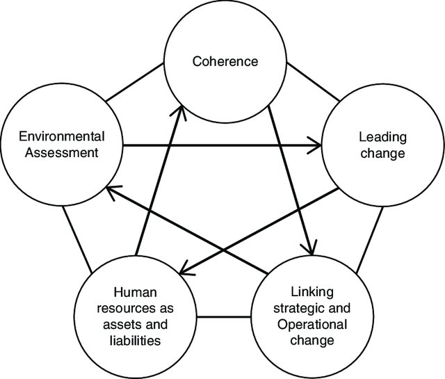 Change Management: The 10 Best Approaches & Models 1