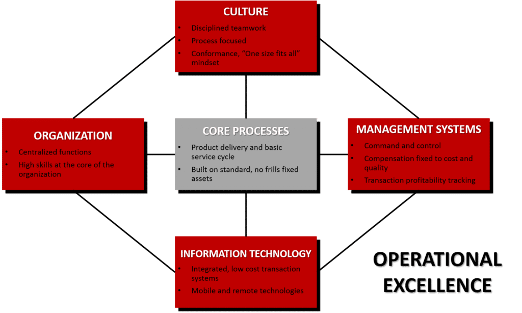Operating Models: the theory and the practice. 3