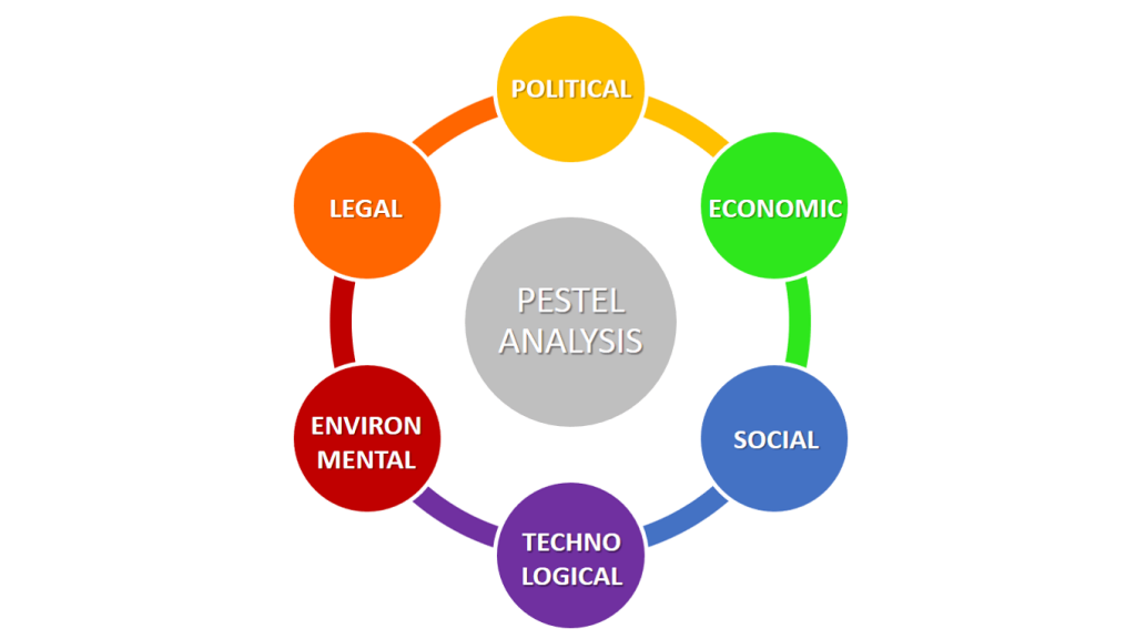 Fig.3: PESTEL Analysis Framework (de Bruin, 2018). Source B2U