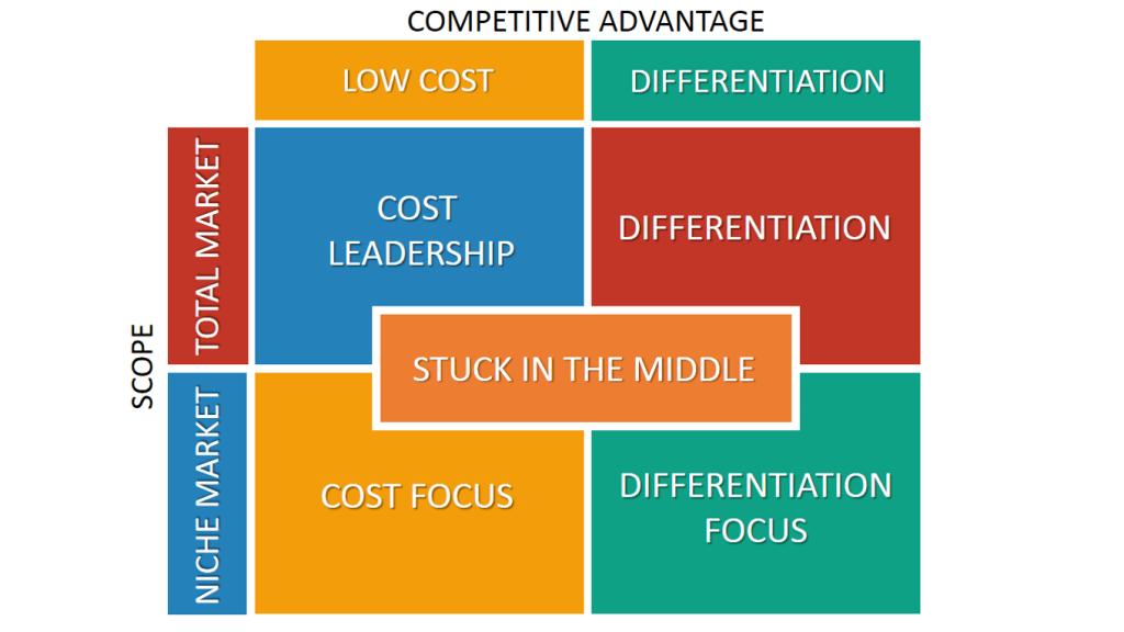 Fig.14: Porter's Generic Strategies. Source: B2U