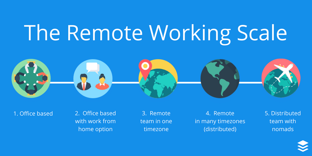 Fig.1: The Remote Working Scale. Source: Buffer.