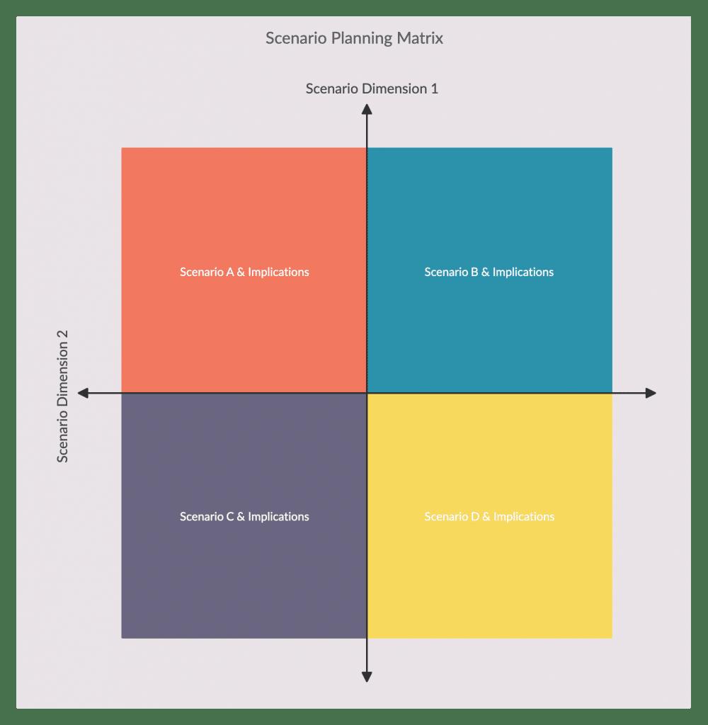 Fig.18: Scenario Planning Example. Source: Creately