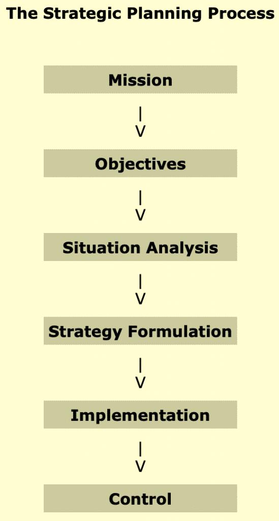 The Strategic Planning Process. Source: NetMBA