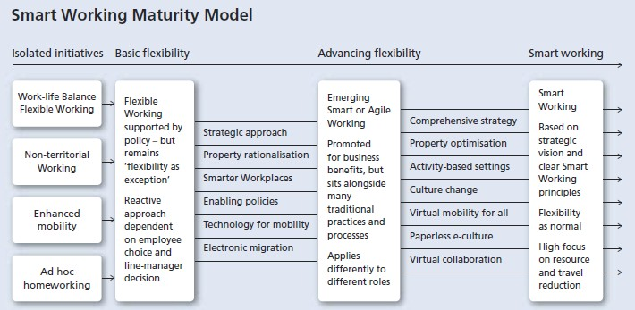 Fig.5: Smart Working Maturity Model. Source: flexibility.co.uk
