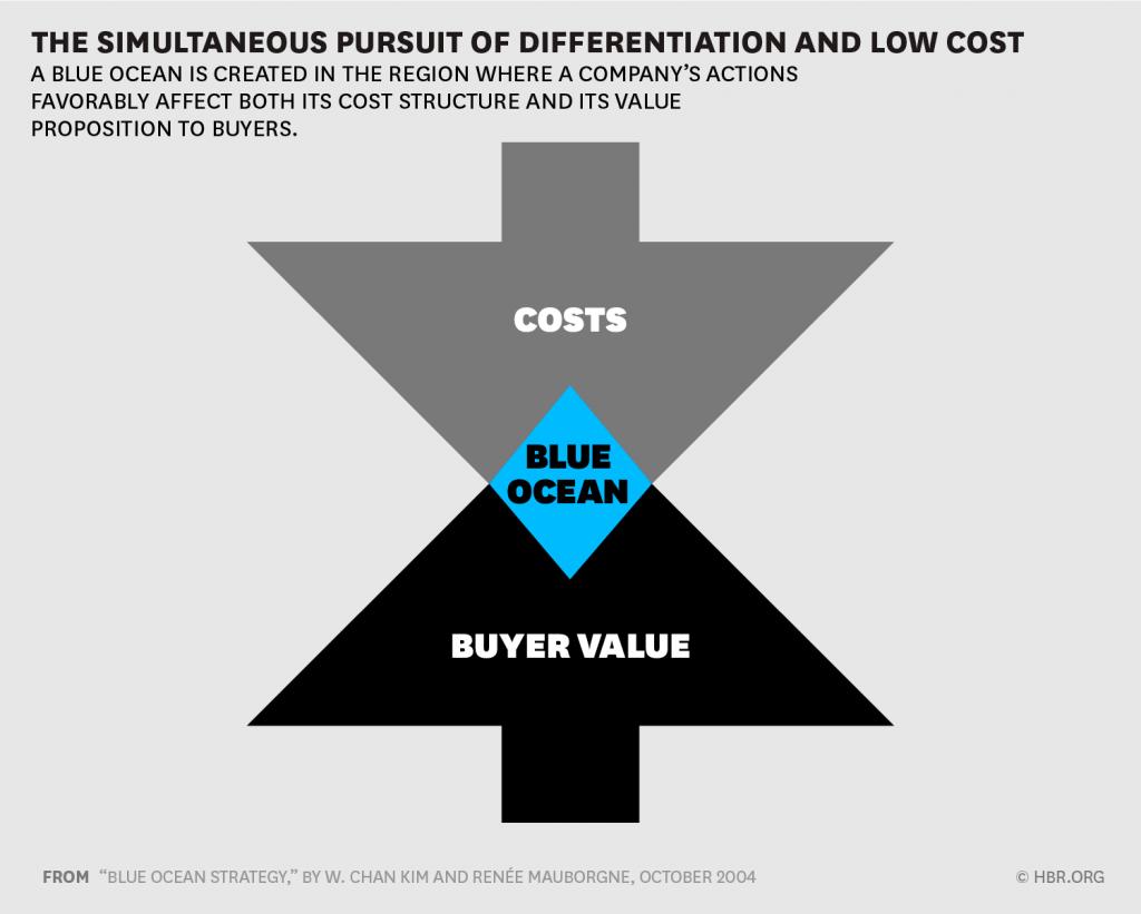 Fig.21: Blue ocean Strategy (Kim and Mauborgne, 2004)