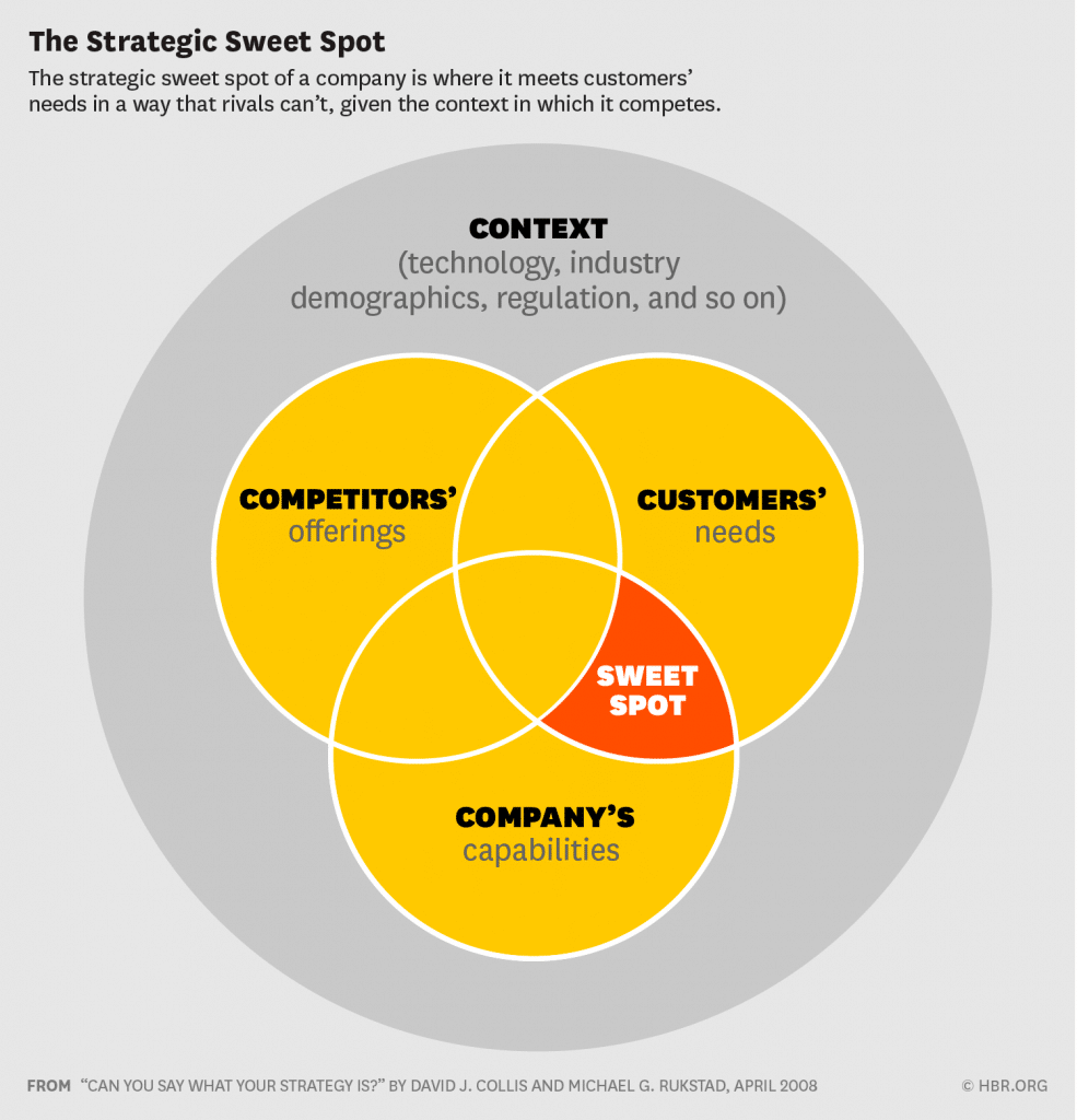 Fig.8: The Strategic Sweet Spot (Collis and Rukstad, 2008)