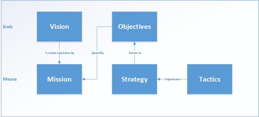Fig.11: VMOST Analysis Flow (Sondhi, 1999). Source: bawiki