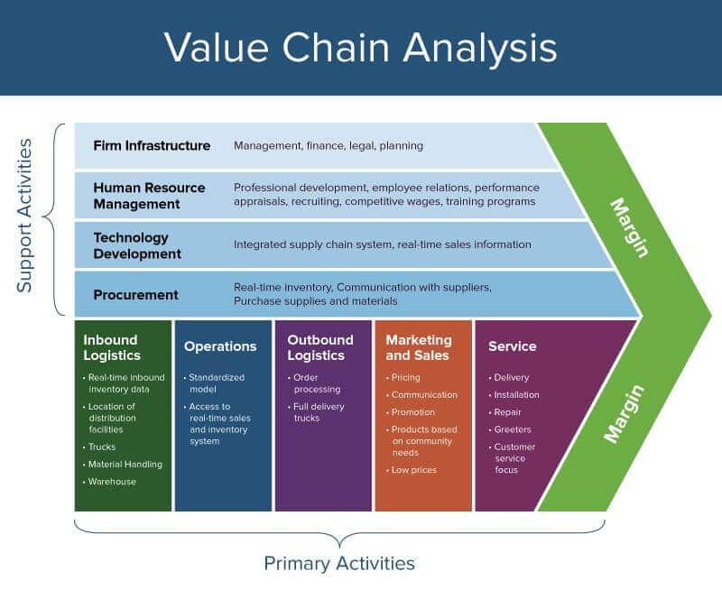 Fig.10: Value Chain Analysis. (Porter, 1985)