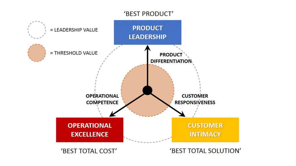 Fig.17: The Value Discipline Framework (Treacy and Wiersema, 1995). Source: B2U