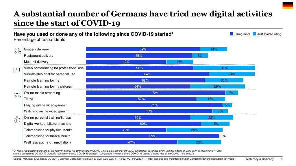 German Consumer Sentiment during the Coronavirus Crisis. Source: McKinsey
