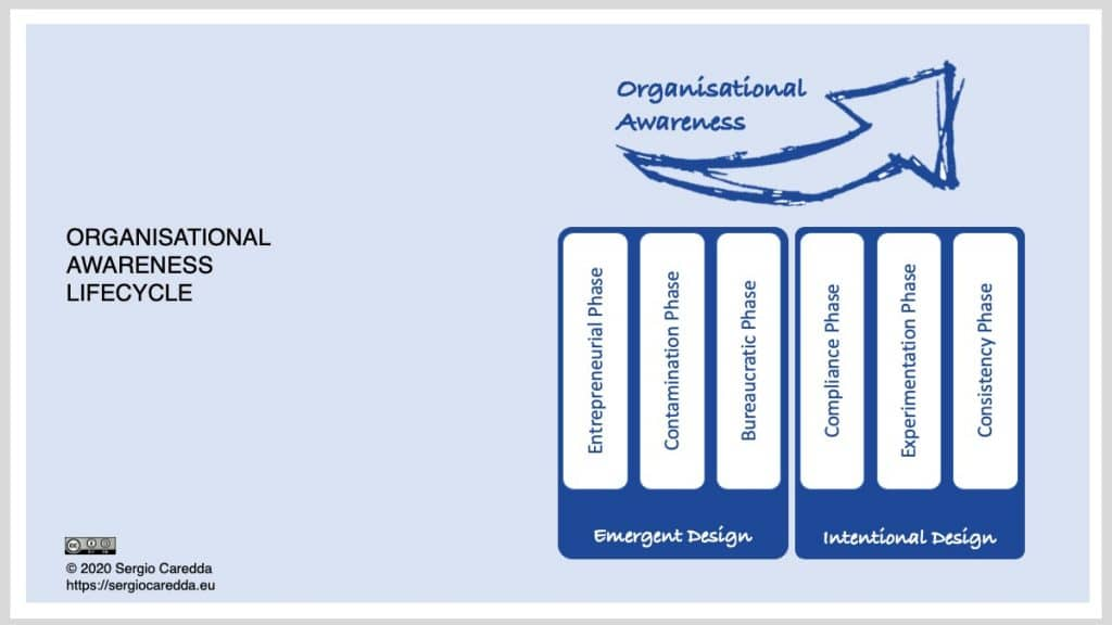 Fig. 2: Organisational Awareness Lifecycle.