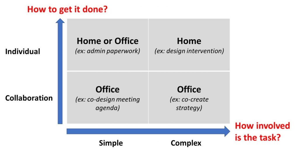 Fig.3: How to choose location of work?. Source: Ricardo Troiano