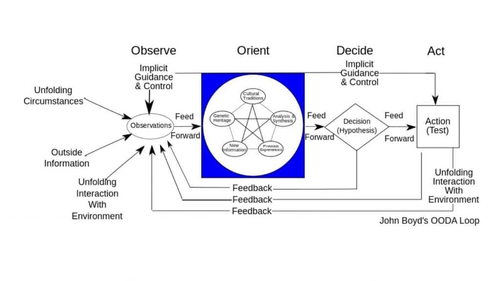 Fig.23: John Boyd's OODA Loop. Source: Wikipedia.