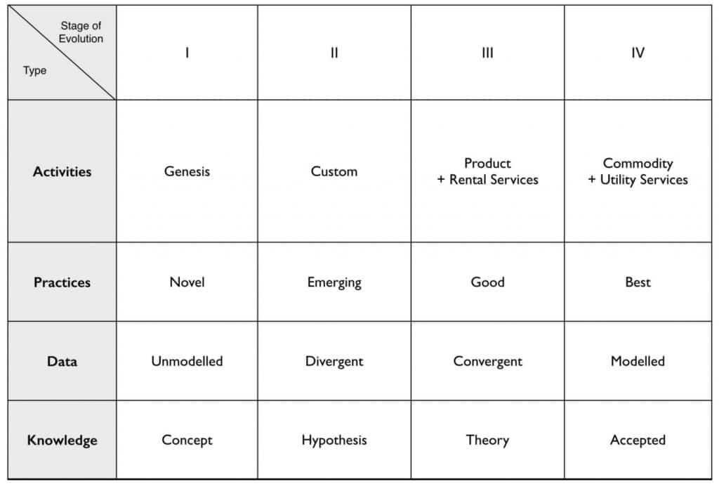 Wardley Maps: an innovative tool to visualise Strategy 2