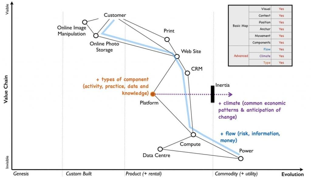 Wardley Maps: an innovative tool to visualise Strategy 3