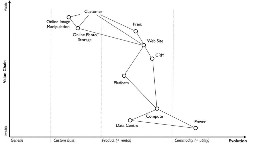 Wardley Maps: an innovative tool to visualise Strategy 1