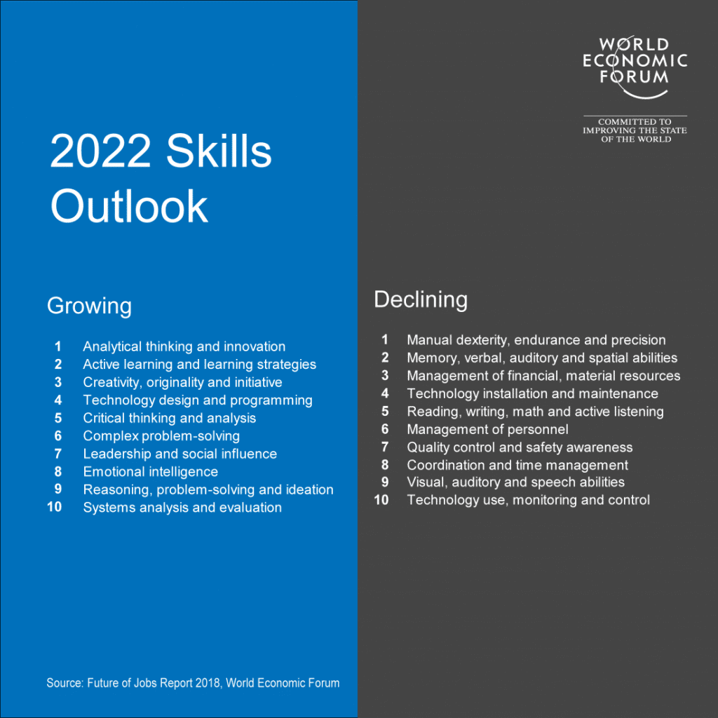 Skills for the Future of Work according to the World Economic Forum