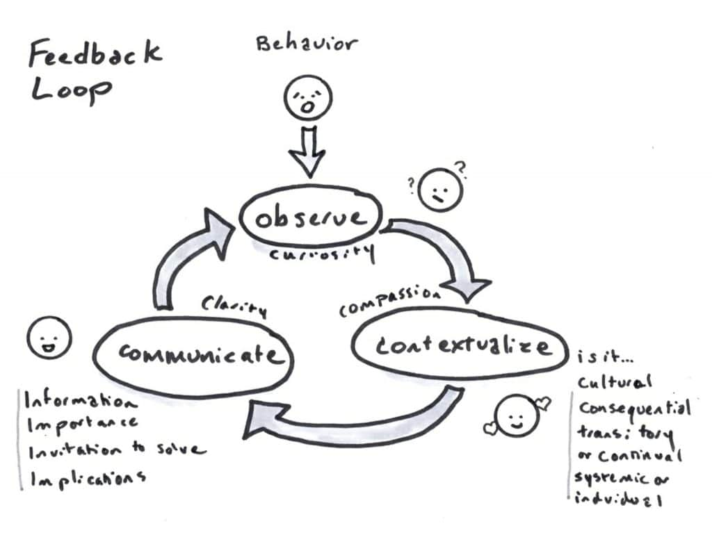 Figure 1: The Feedback Loop. Source: Christina Wodtke, The Team That Managed Itself