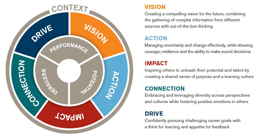 Hudson's Leadership Model