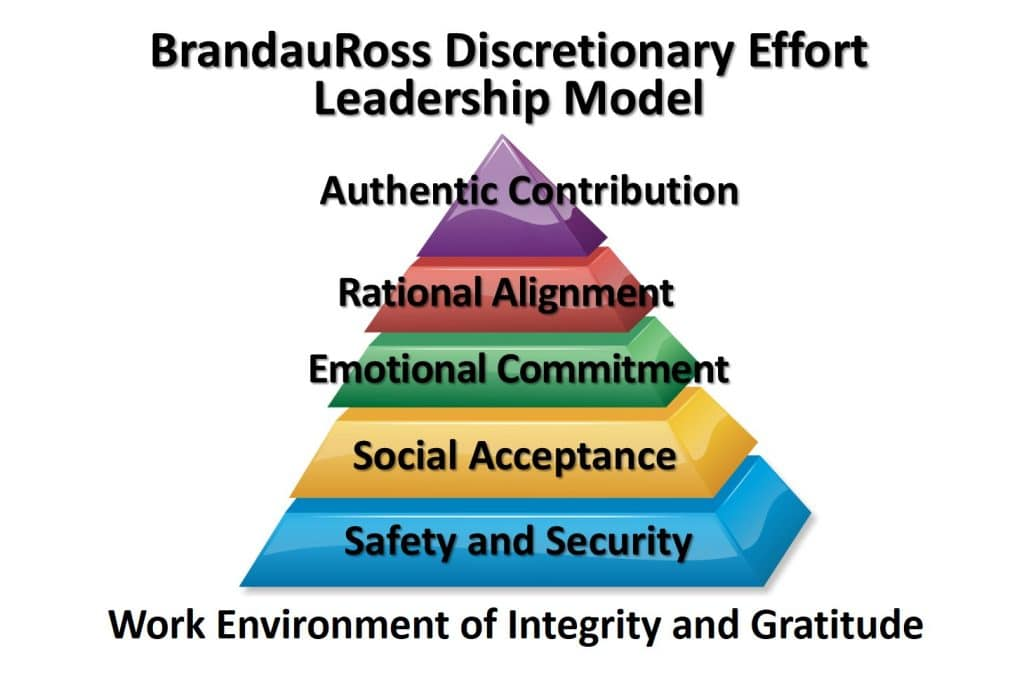 Discretionary Effort Leadership Model. Source: Facilities Net (Brandau and Ross, 2018)