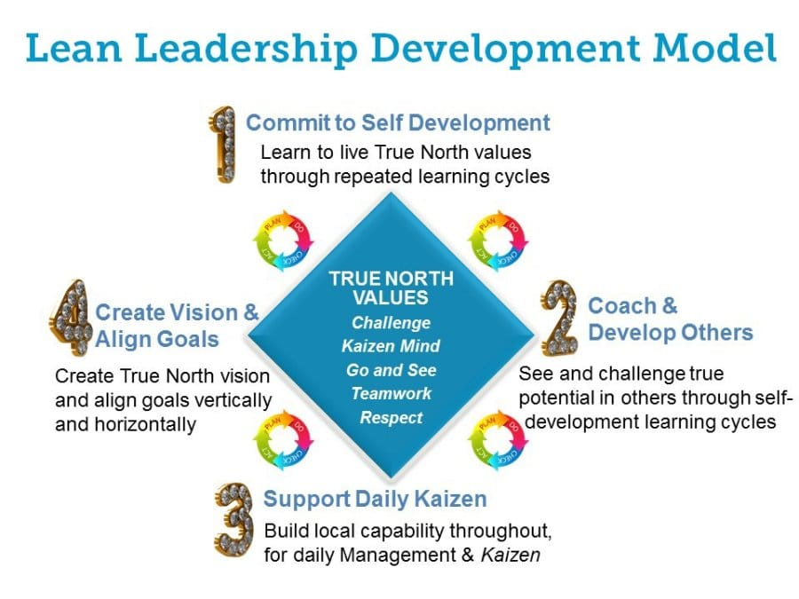 The Lean Leadership Development Model. Liker and Trachilis, 2014)