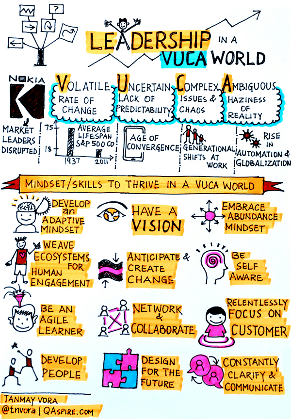 Leadership in a VUCA World (Vora, 2016)