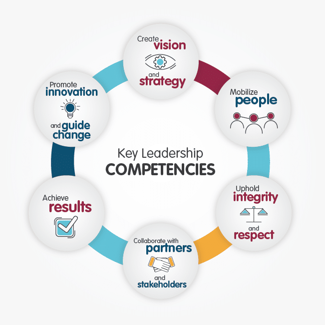 Government of Canada Key leadership Competencies.