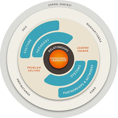 New Zealand Educational Leadership Model (New Zealand Ministry of Education, 2020)