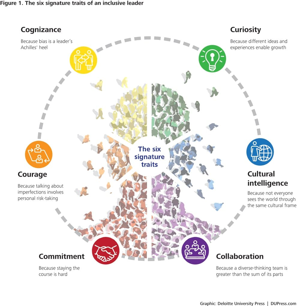 The Six Signature Traits of an Inclusive Leader. Source: Deloitte