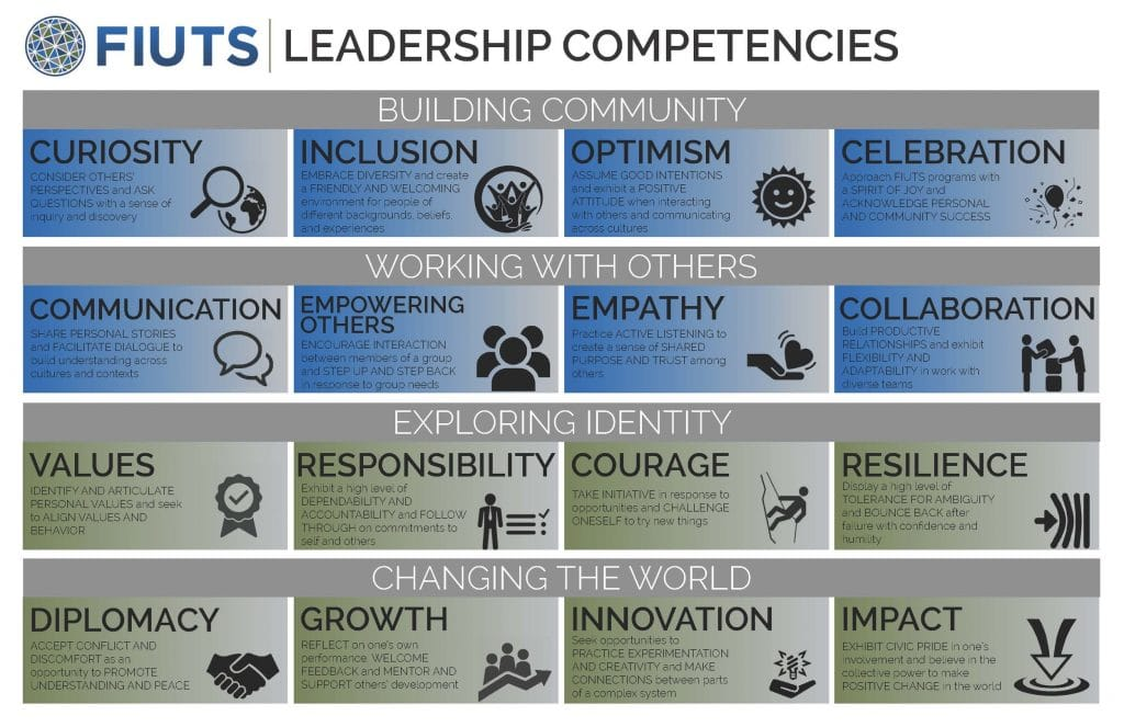 FIUTS Leadership Competency Model.