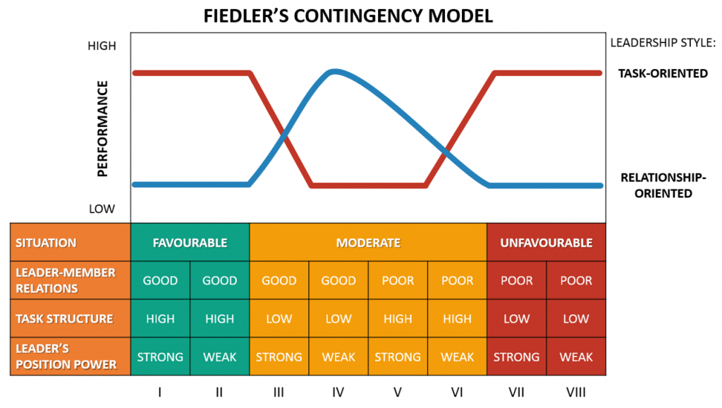 Fiedler's Contingency Model (Fiedler, 1958). Source: Business To You