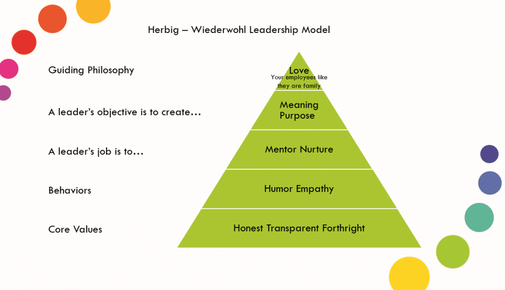 The Herbig - Wiederwohl Leadership Model. (IQS Research, 2019)