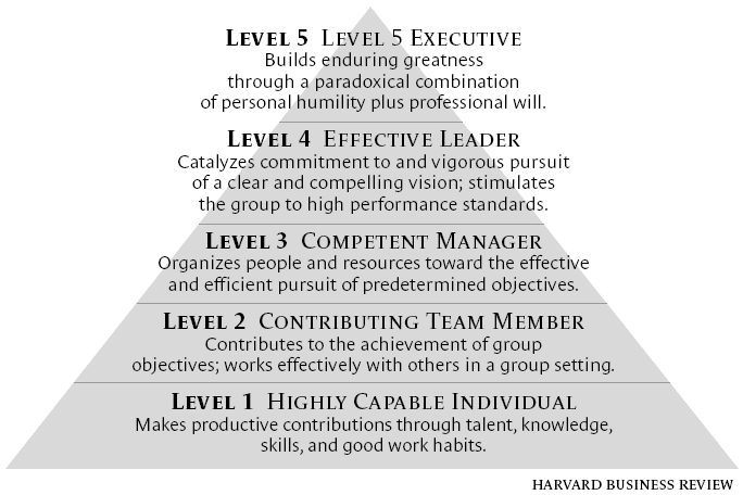 Five Leadership Levels by Jim Collins. (Collins, 2001)