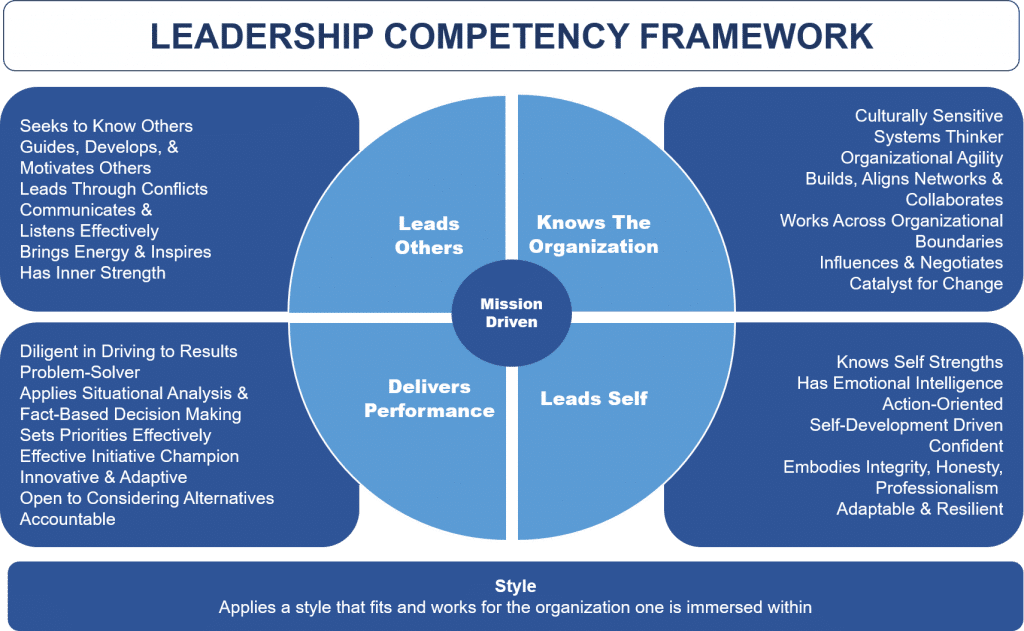 CFO Leadership Competency Framework. Source: CFO Leadership Council (Gimpert, 2018)