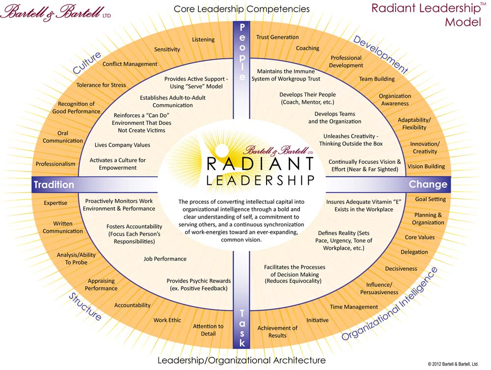 Radiant Leadership Model