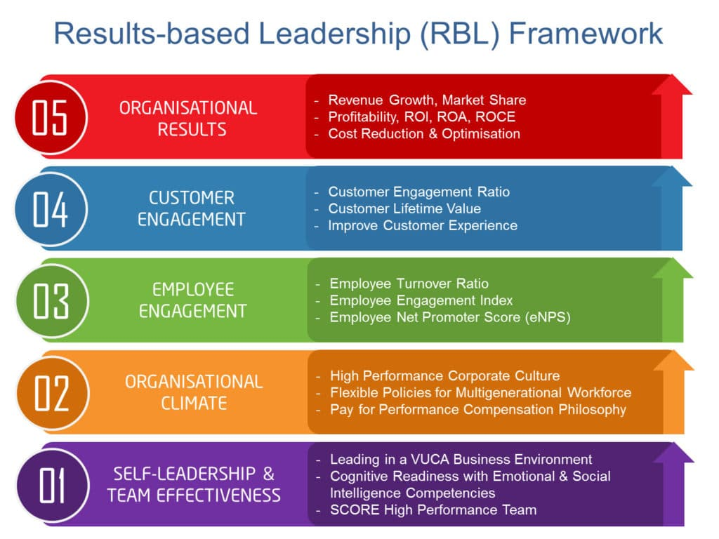 Result Based Leadership Framework.