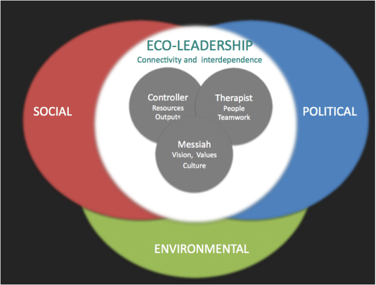 The new Eco-Leadership: encompassing all discourses. (Western, 2019)