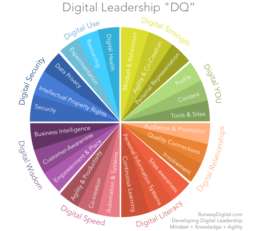 Digital Leadership. Source: RunwayDigital.