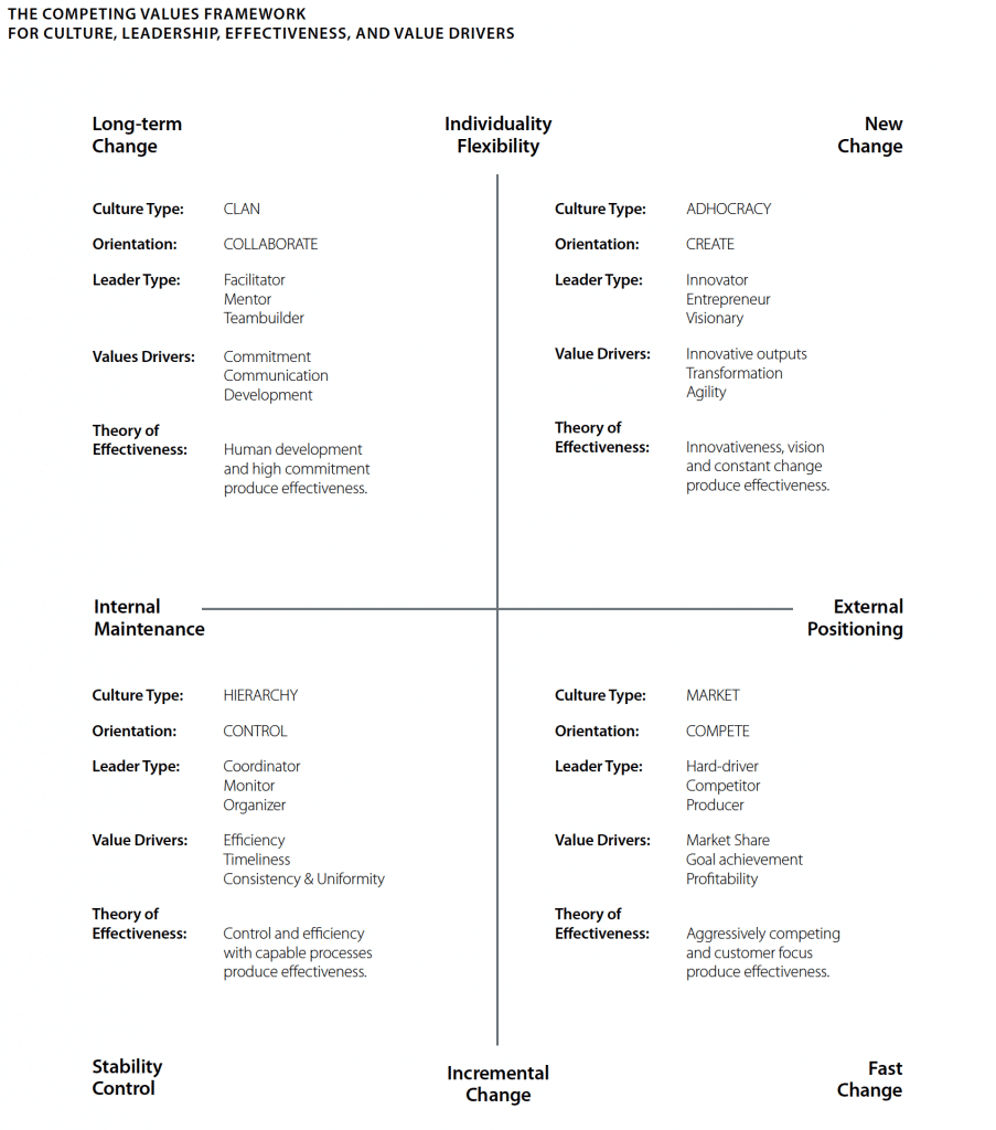 The Competing Value Framework for Culture, Leadership and Value Drivers (Cameron, 2011)