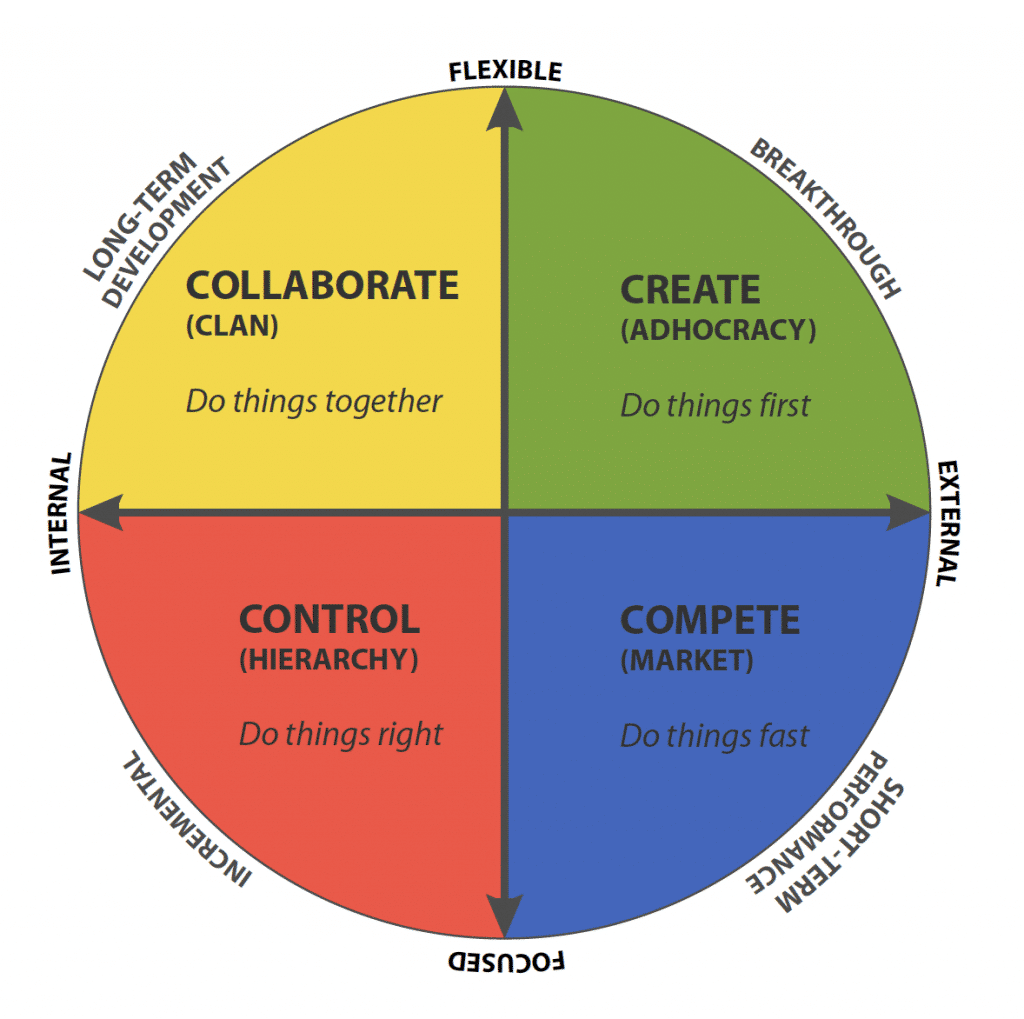 The Competing Values Framework. (Cameron, 2011)