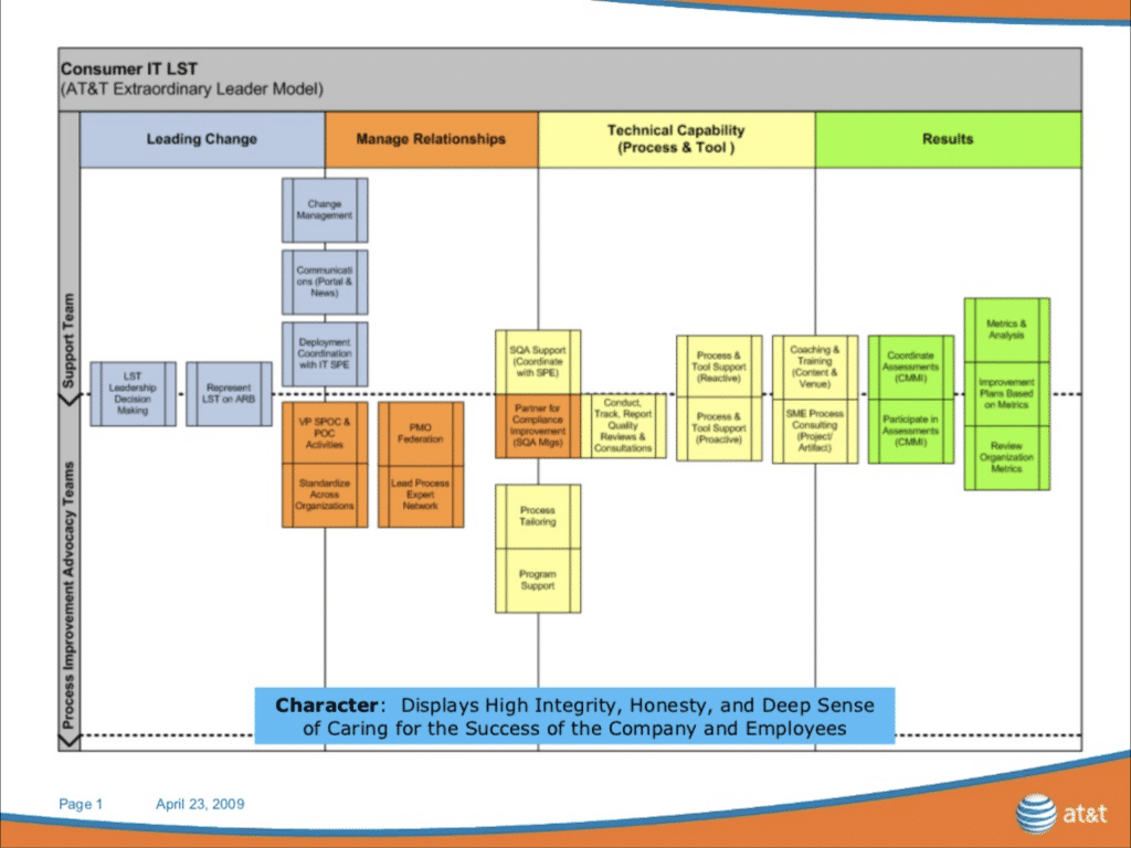 AT&T Corporate Leadershiop Model. Source: Christian Nguyen