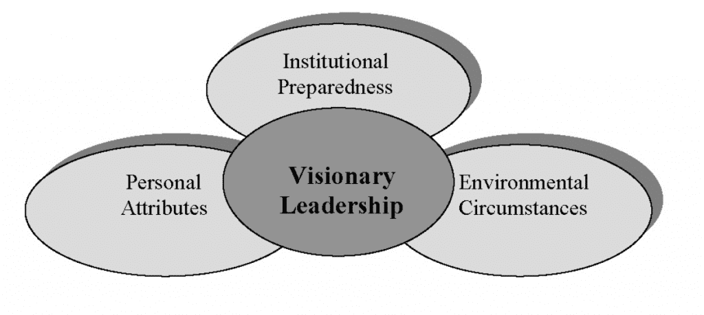 A Three Factor Model of Visionary Leadership. (Taylor and Machado-Taylor, 2010).