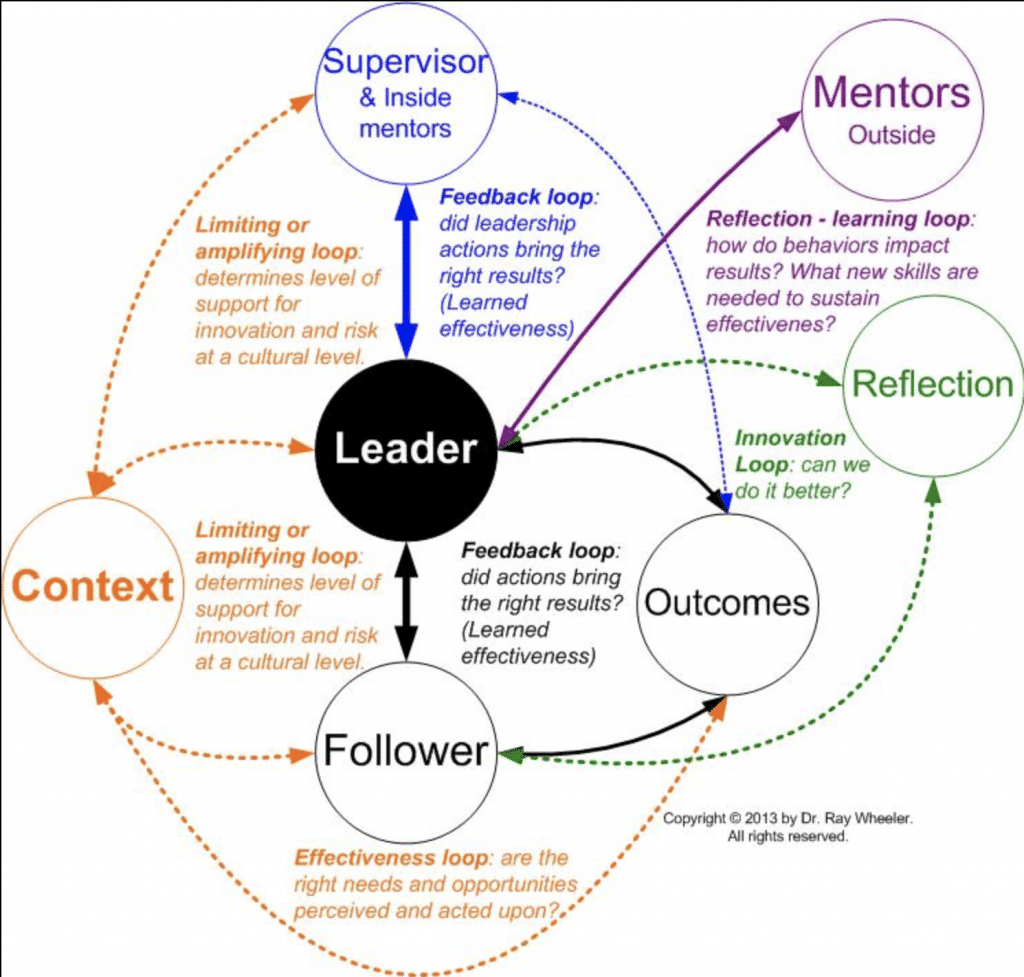 Leadership Models: The Theory and the Practice 3